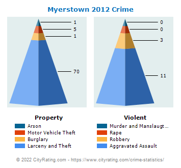 Myerstown Crime 2012