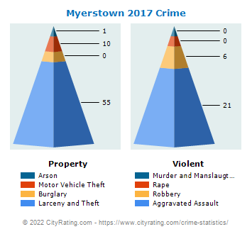 Myerstown Crime 2017