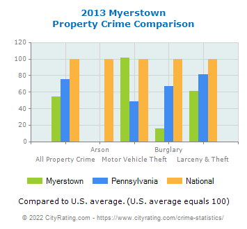 Myerstown Property Crime vs. State and National Comparison