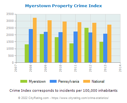 Myerstown Property Crime vs. State and National Per Capita