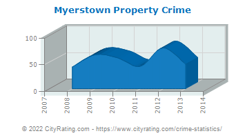 Myerstown Property Crime