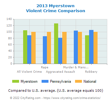 Myerstown Violent Crime vs. State and National Comparison