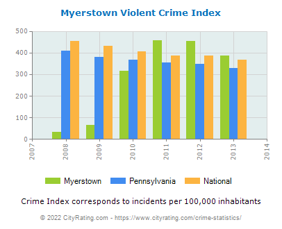 Myerstown Violent Crime vs. State and National Per Capita