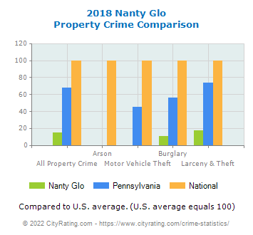 Nanty Glo Property Crime vs. State and National Comparison