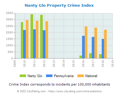 Nanty Glo Property Crime vs. State and National Per Capita