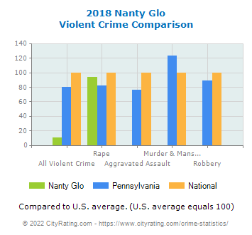 Nanty Glo Violent Crime vs. State and National Comparison