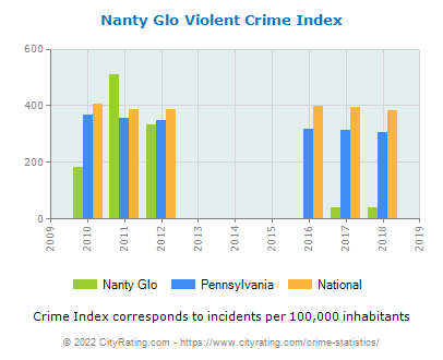 Nanty Glo Violent Crime vs. State and National Per Capita