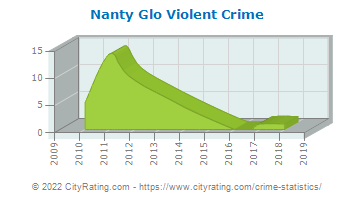 Nanty Glo Violent Crime