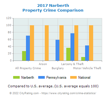 Narberth Property Crime vs. State and National Comparison