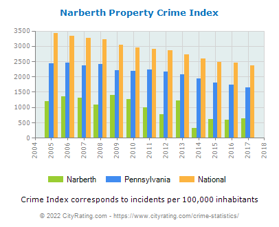 Narberth Property Crime vs. State and National Per Capita