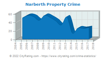 Narberth Property Crime