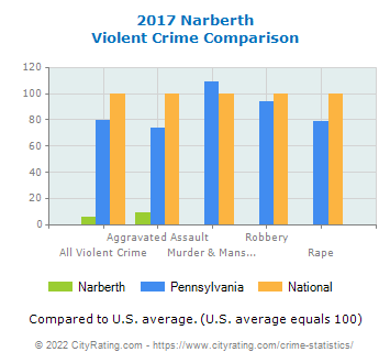 Narberth Violent Crime vs. State and National Comparison