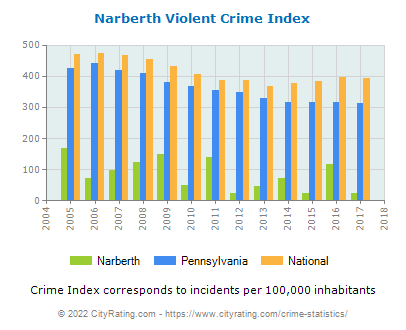 Narberth Violent Crime vs. State and National Per Capita