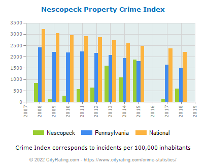 Nescopeck Property Crime vs. State and National Per Capita