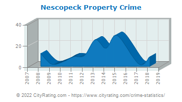 Nescopeck Property Crime