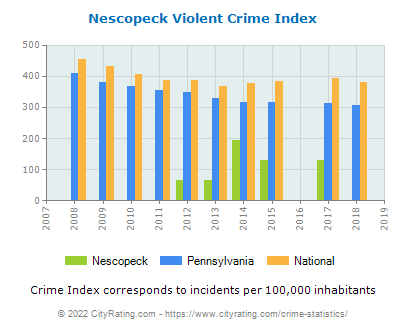 Nescopeck Violent Crime vs. State and National Per Capita
