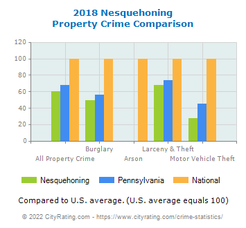 Nesquehoning Property Crime vs. State and National Comparison