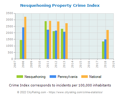 Nesquehoning Property Crime vs. State and National Per Capita
