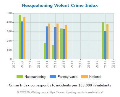 Nesquehoning Violent Crime vs. State and National Per Capita