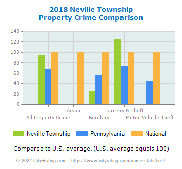 Neville Township Property Crime vs. State and National Comparison