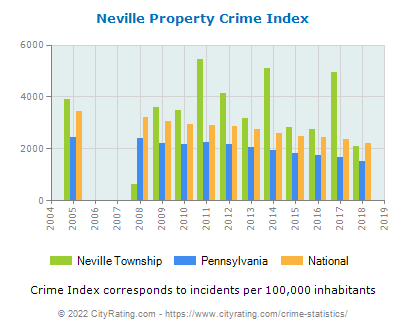 Neville Township Property Crime vs. State and National Per Capita
