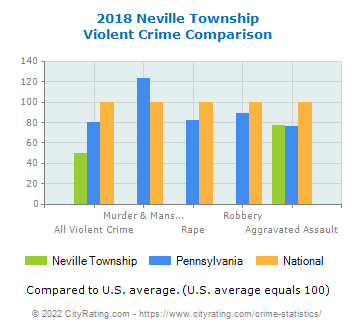 Neville Township Violent Crime vs. State and National Comparison