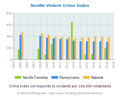 Neville Township Violent Crime vs. State and National Per Capita