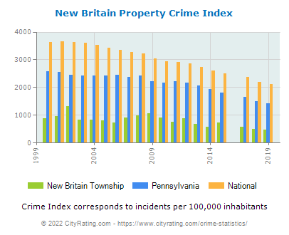 New Britain Township Property Crime vs. State and National Per Capita