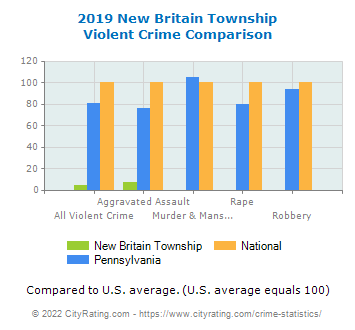 New Britain Township Violent Crime vs. State and National Comparison