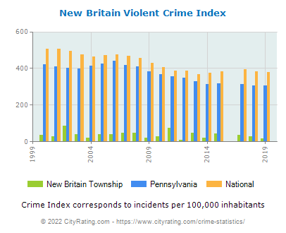 New Britain Township Violent Crime vs. State and National Per Capita