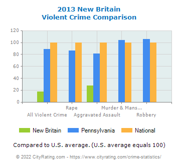 New Britain Violent Crime vs. State and National Comparison