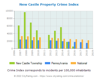 New Castle Township Property Crime vs. State and National Per Capita