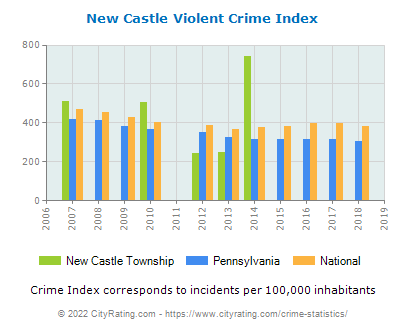 New Castle Township Violent Crime vs. State and National Per Capita