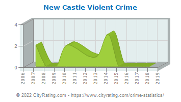 New Castle Township Violent Crime