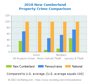 New Cumberland Property Crime vs. State and National Comparison