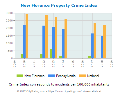 New Florence Property Crime vs. State and National Per Capita