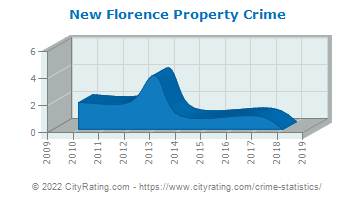 New Florence Property Crime