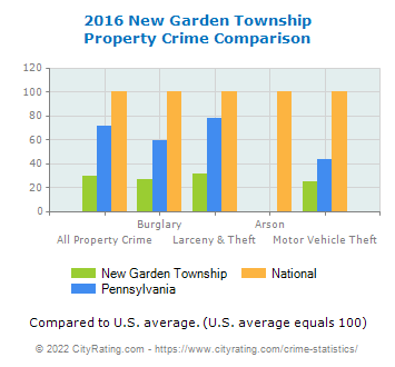 New Garden Township Property Crime vs. State and National Comparison