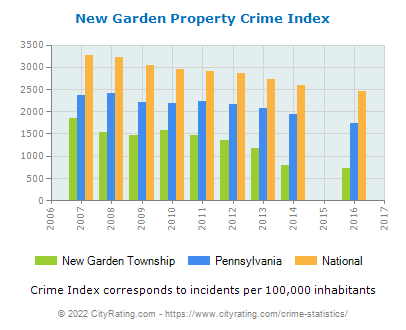 New Garden Township Property Crime vs. State and National Per Capita