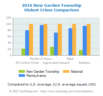 New Garden Township Violent Crime vs. State and National Comparison