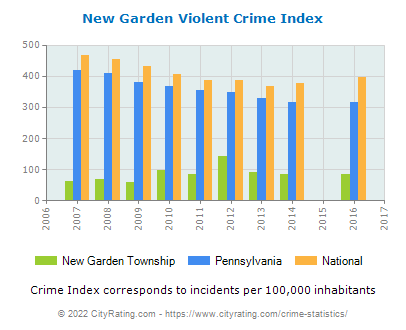 New Garden Township Violent Crime vs. State and National Per Capita