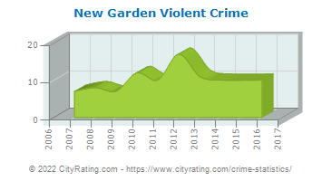 New Garden Township Violent Crime