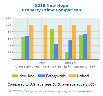 New Hope Property Crime vs. State and National Comparison