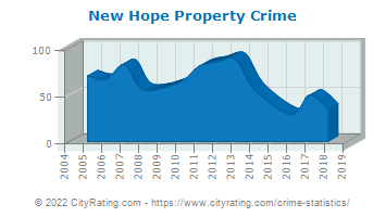 New Hope Property Crime
