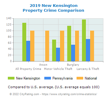 New Kensington Property Crime vs. State and National Comparison
