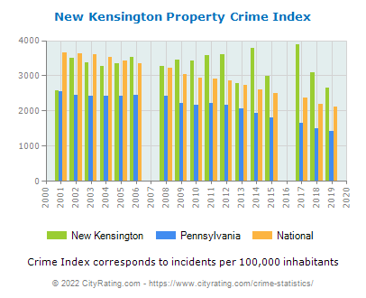 New Kensington Property Crime vs. State and National Per Capita