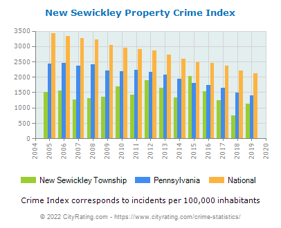 New Sewickley Township Property Crime vs. State and National Per Capita