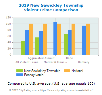 New Sewickley Township Violent Crime vs. State and National Comparison