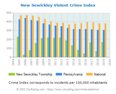 New Sewickley Township Violent Crime vs. State and National Per Capita