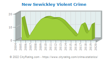 New Sewickley Township Violent Crime